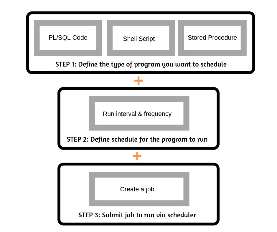 dbms_scheduler-steps