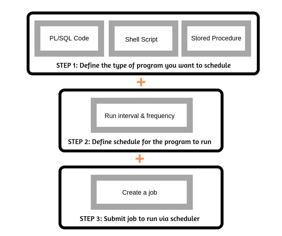 dbms_scheduler-steps