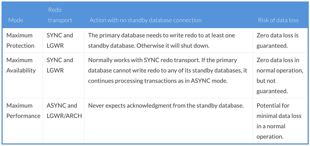 dataguard-modes