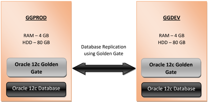 install oracle 12c golden gate on oracle linux - oracle 12c golden gate