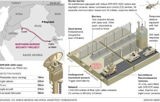 חומת הפרדה סעודית.jpg