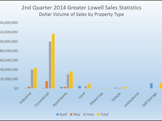 Greater Lowell Commercial Real Estate Statistics – Q2 2014