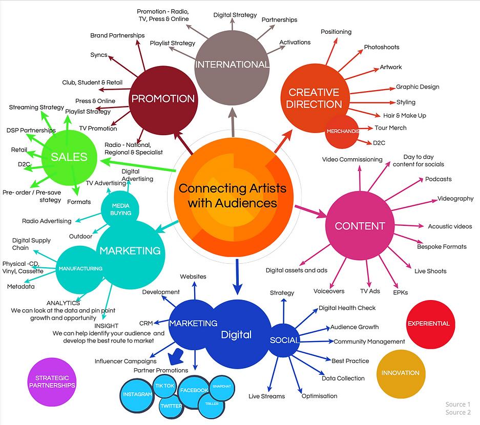 Emerging Behaviour - What We Do