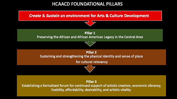 HCAACD_AFRICATOWN_State of the Union Pre