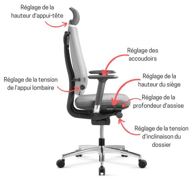 Les différents réglages d'un siège de bureau