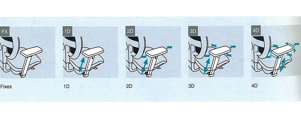 Les différents accoudoirs d'un siège ergonomique
