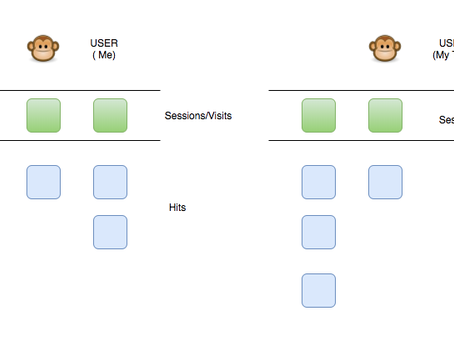 Master the Art of Advanced Segments in Google Analytics- Get started Now.