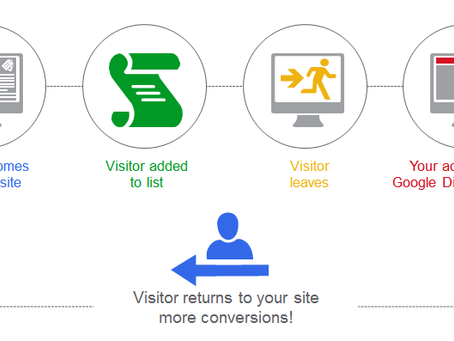 The Ultimate guide to Remarketing with Google analytics- Get started Now.