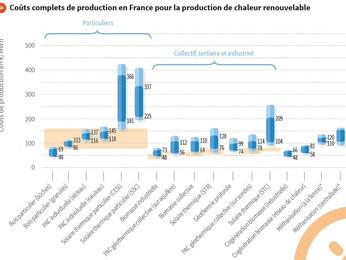 Quels sont les coûts des énergies renouvelables en France? Les réponses par l'ADEME.