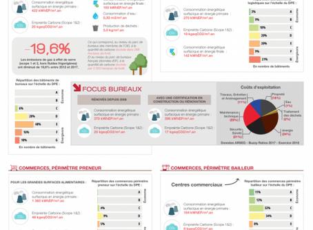 Le Baromètre 2017 de la performance énergétique et environnementale des bâtiments tertiaires