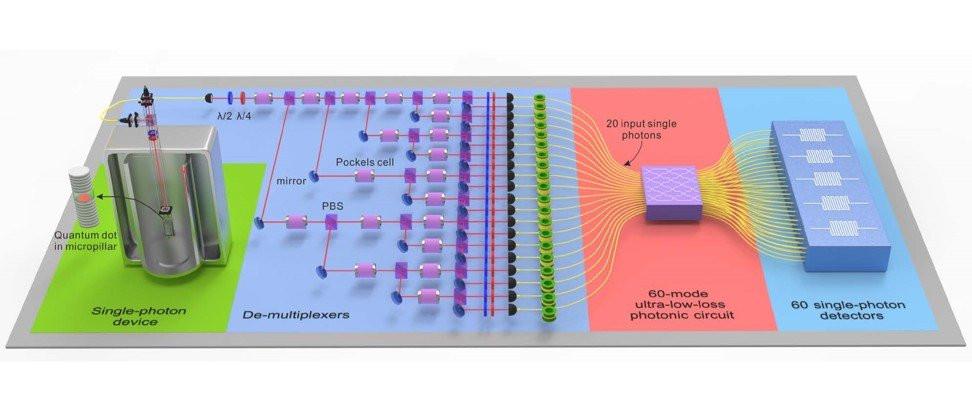 Модель китайского квантового устройства. Авторы фото: университет Науки и Технологий Китая.