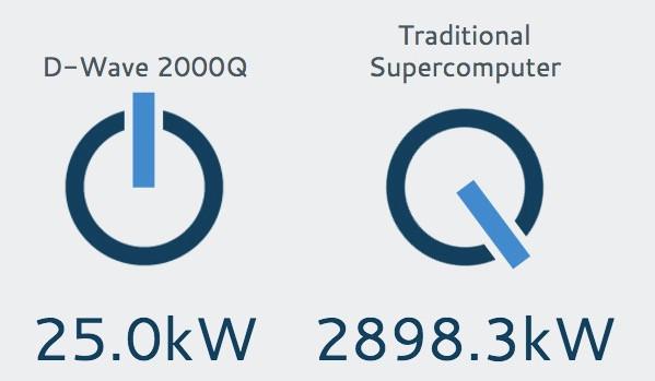 Сравнение энергопотребления квантового и обычного компьютеров