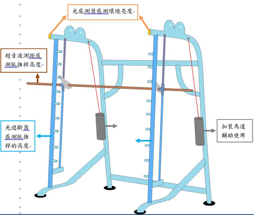 使用微控制器實現智能臥推機機構設計圖