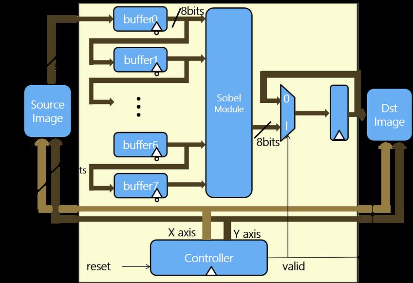 Sobel濾波器硬體架構圖