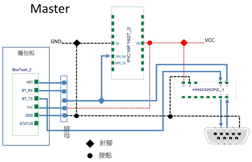 Master模組架構圖.png