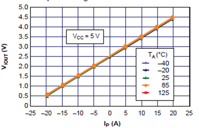 ACS712電流量測曲線.png