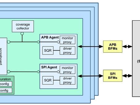 [IC驗證] 建構你的UVM testbench 以及多個 uvm_agent 的使用時機點