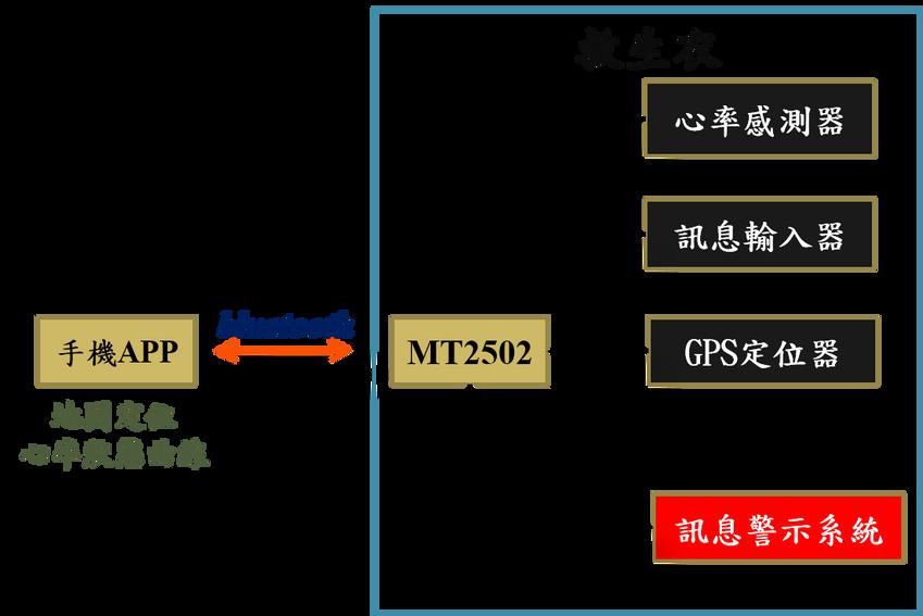 救生衣系統架構圖.png