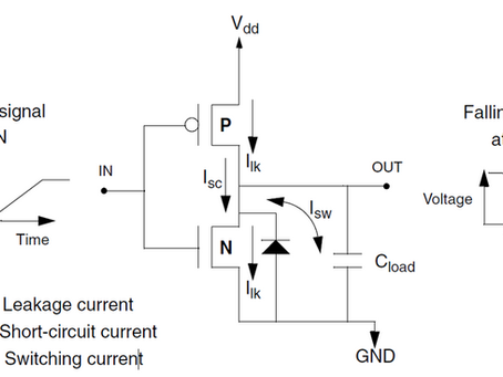 [IC設計]淺談power analysis,leakage power、internal power、switching power