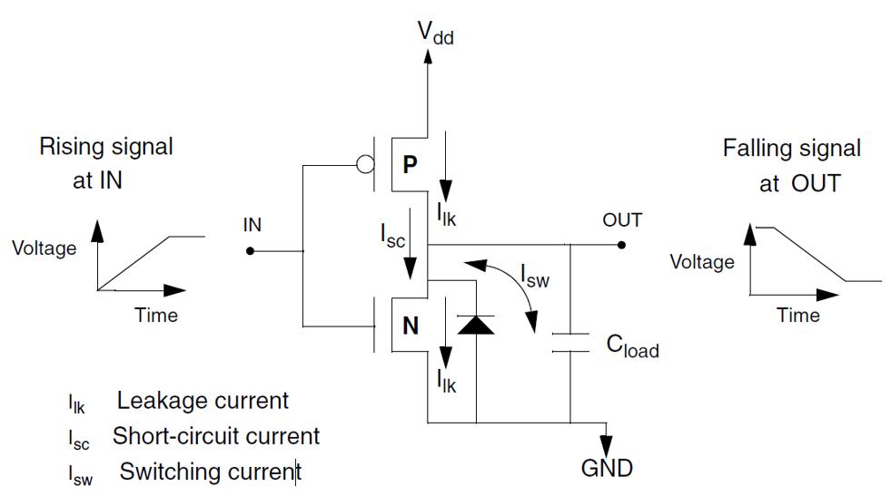 leakage power,short-cut power,switching power