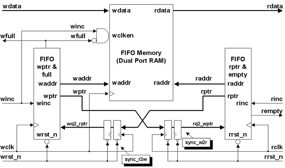 Asynchronous FIFO architecture