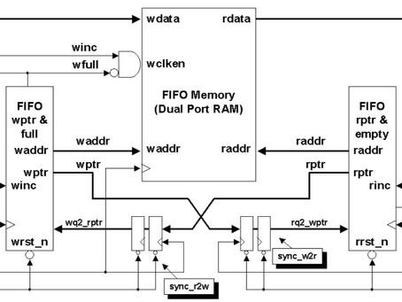 [IC設計] Asynchronous FIFO,使用非同步FIFO解決bus CDC(Crossing clock domain)問題