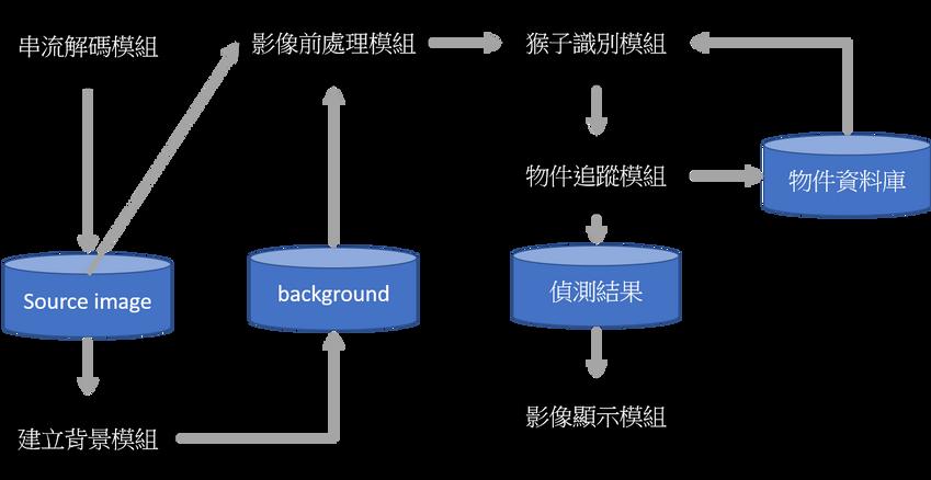 軟體架構圖.png