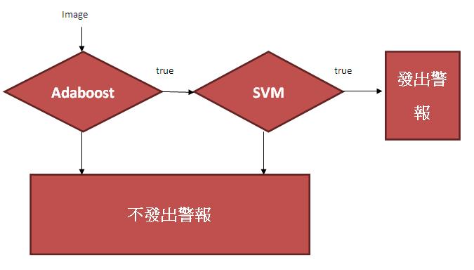 分類器識別流程.png