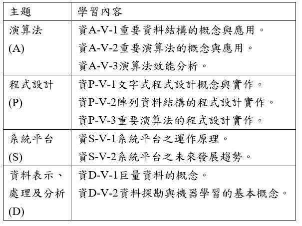 十二年國民基本教育課程綱要