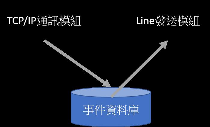 Server 軟體架構圖.png