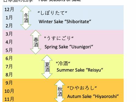 日本酒には四季があります!Sake also has Four Seasons!