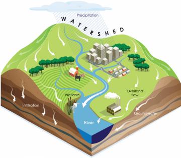watershed diagram.png
