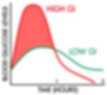 Low GI Blood Glucose Monitoring