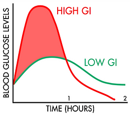 Blood Glucose Levels and the Glycemic Index