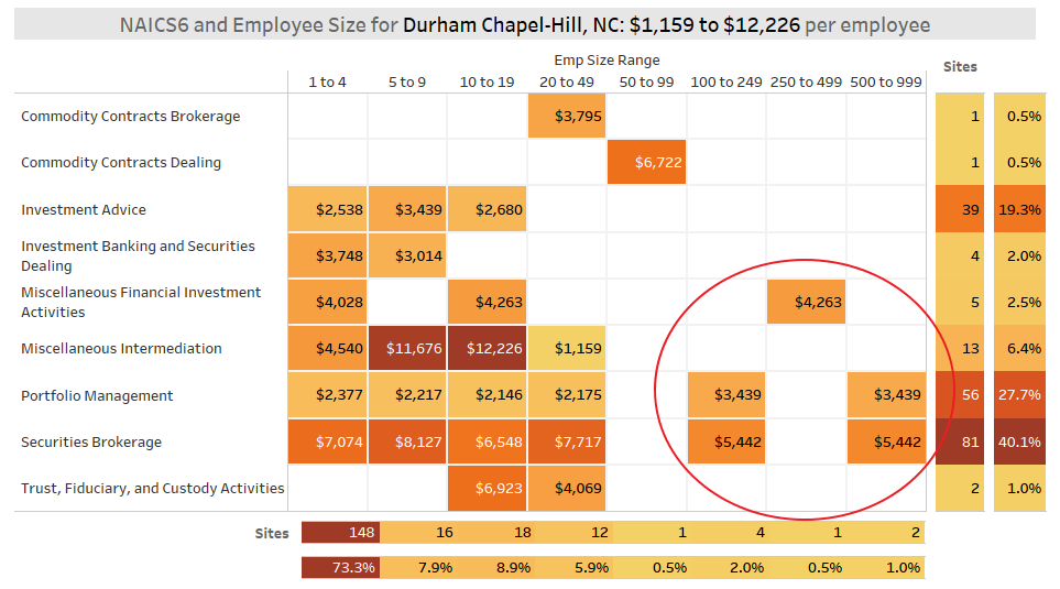Durham Fintech by Employee Size (KDD Analytics)