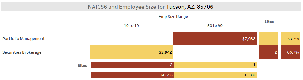 Tucson Fintech S&I Sector Employee Totals (KDD Analytics)