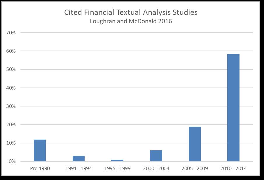 Financial Textual Analysis Citations