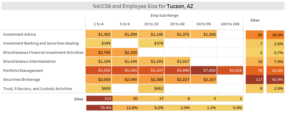 Tucson Fintech S&I Sectors  by Employee (KDD Analytics)