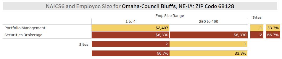 Omaha Fintech S&I Zip 68128 No of Employees Per Location