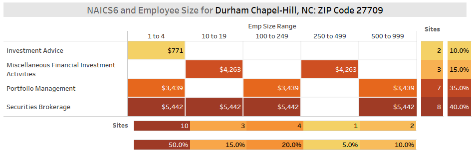 Durham Fintech Sector by Employee Count (KDD Analytics)