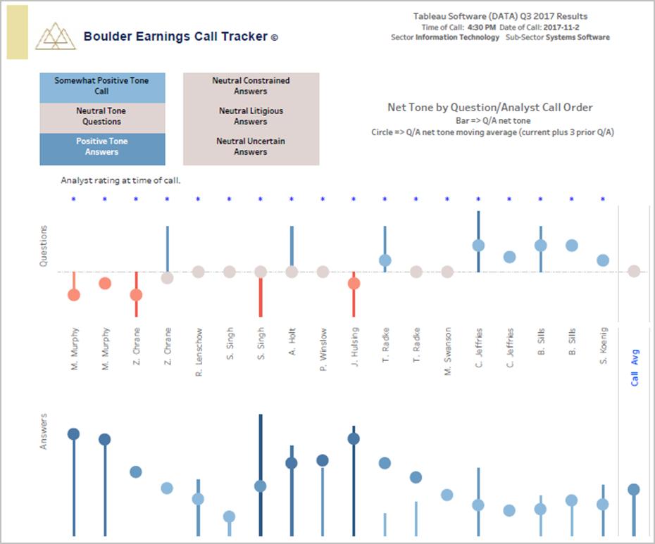 Tableau 2017 Q3 Earnings Call Tone Analytics