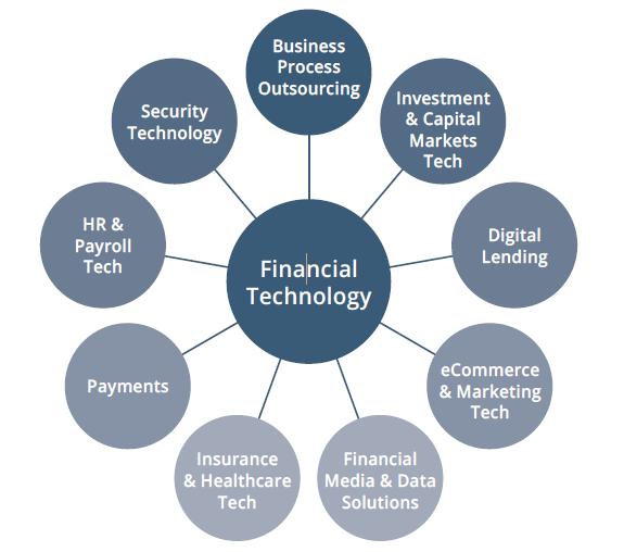 S&P Global Fintech Offerings