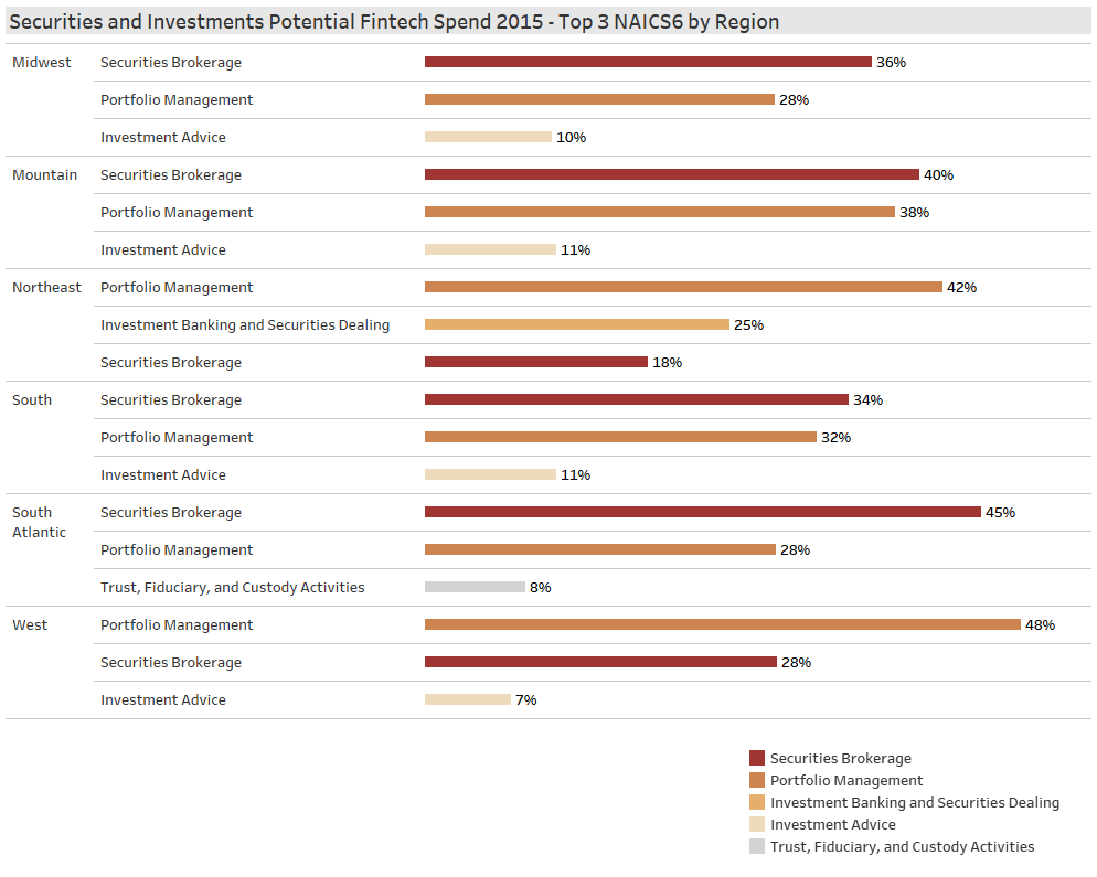 Fintech Securities & Investments Top 3 Segment by Region