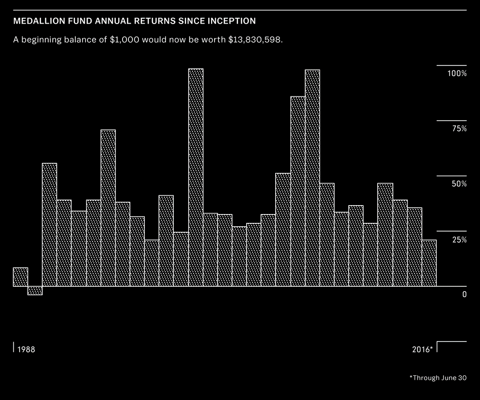 Medallion Fund Annual Returns- Bloomberg