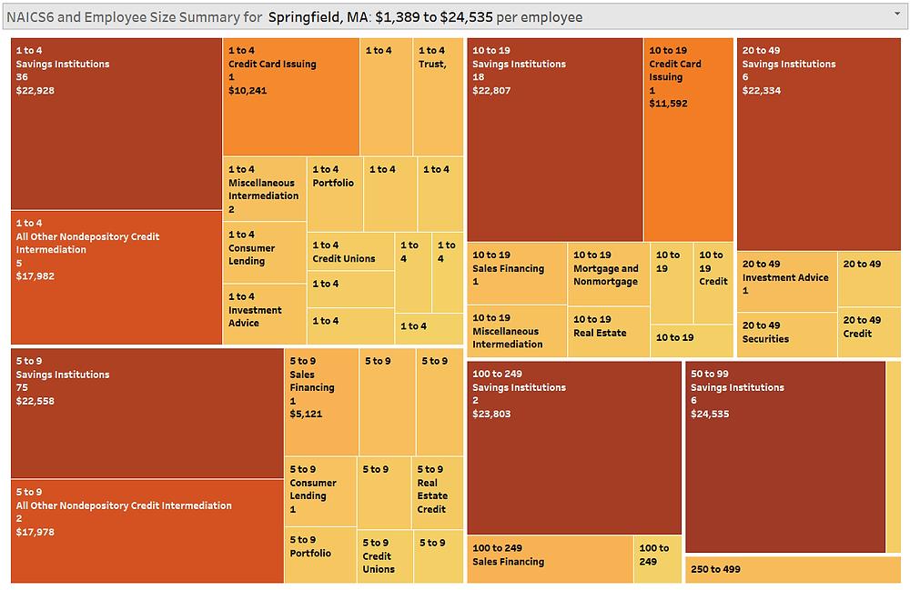 Springfield MA Fintech by Employee Size