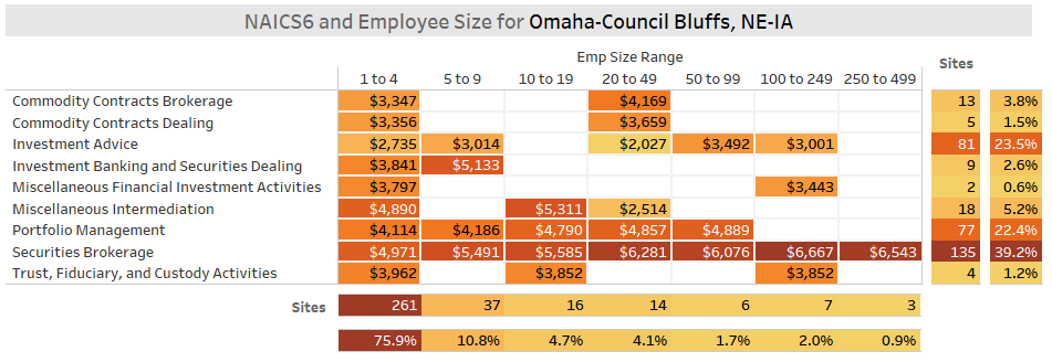 Omaha Fintech S&I Sector Employee Size Data