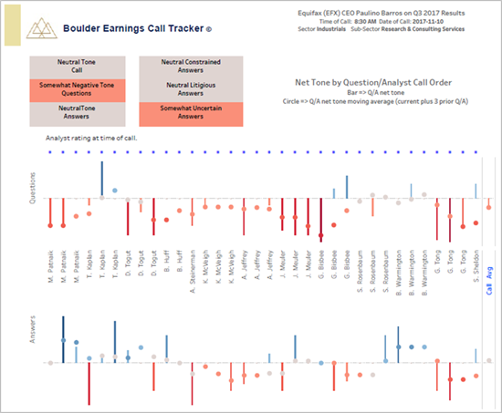 Equifax 2017 Q3 Earnings Call Tone Analytics