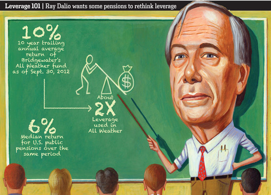 Ray Dalio's Chalk Talk