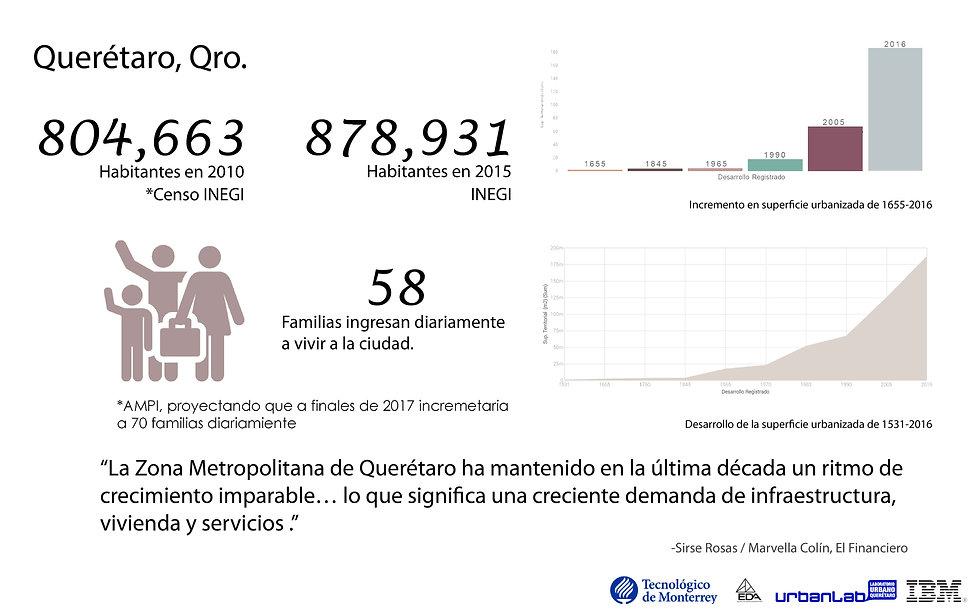 Datos Querétaro