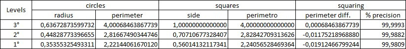 Measurements and calculations made with π (Pi)